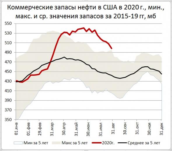 Запасы нефти в США: -9,4 Mб, добыча: -1,1 Мб/д