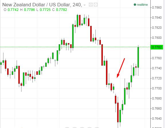 Если слышишь слово форекс forex динамика валют
