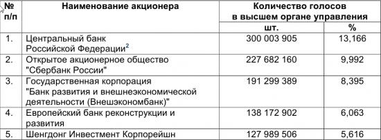 Во сколько закрывается московская биржа прогноз на неделю курса доллара
