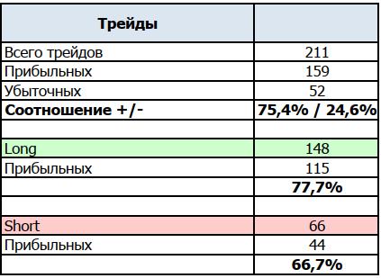 Статистика по трейдам
