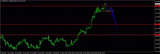USD\JPY h4