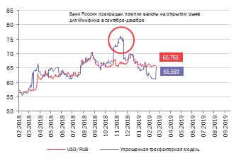 """Увеличение объёма покупок валюты Минфином РФ не скажется на динамике рубля (комментарий """"Открытие Брокер"""")"""