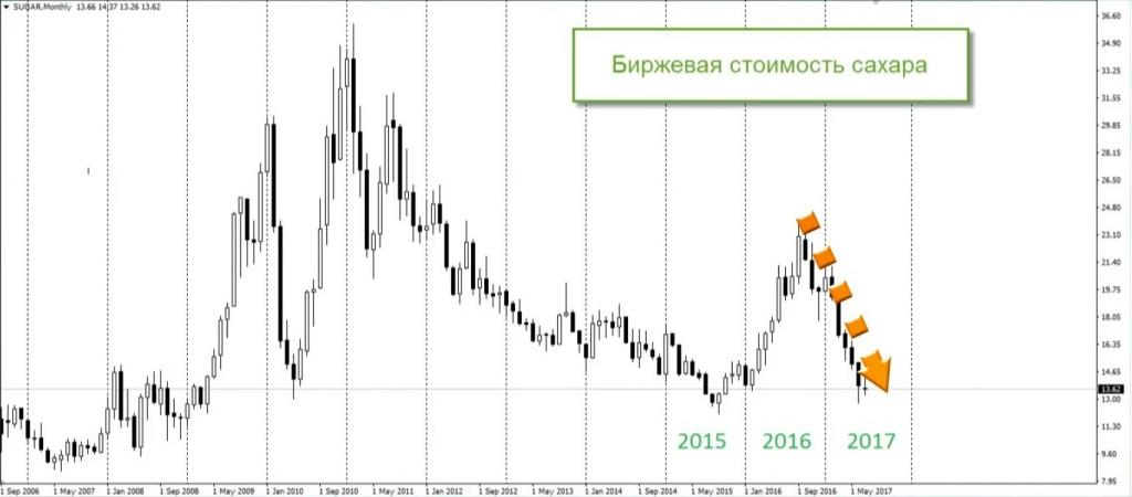 Биржа сахара в россии automatic forex crusher review