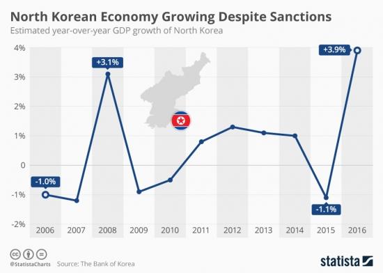 Экономика Северной Кореи растёт