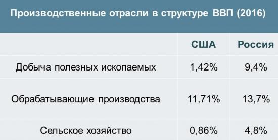 Сравнение ВВП США и России
