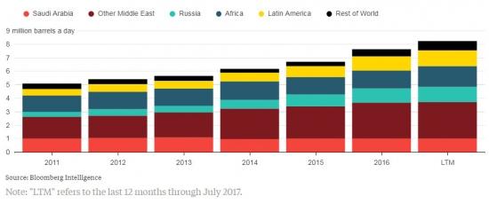 Откуда у Китая нефть