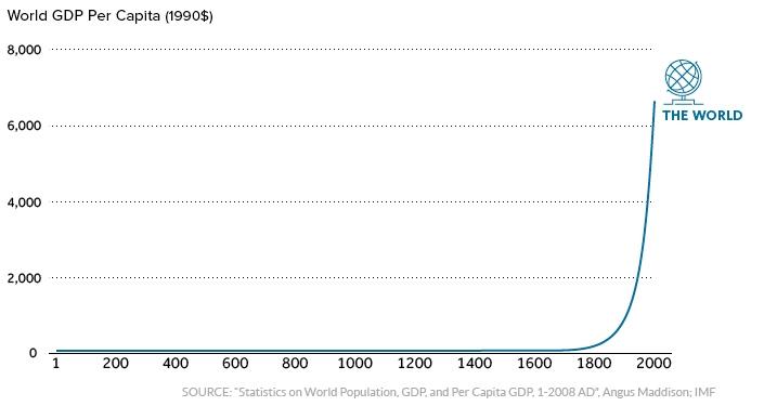 2000 лет мировой экономики