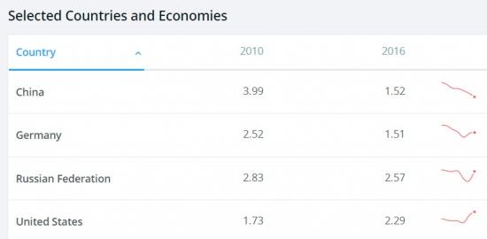 Иностранные инвестиции: США-Россия-Китай-Германия