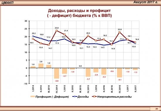 Тренды российской экономики