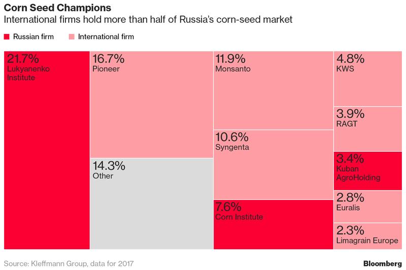 План накормить всех россиян зависит от производства собственных семян