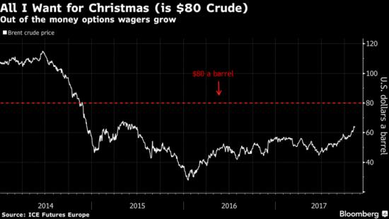 Нефть выше 80$ к Рождеству?