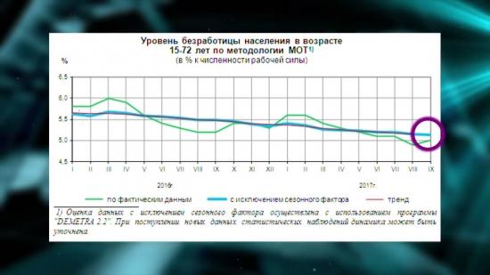 Безработица в России и других странах