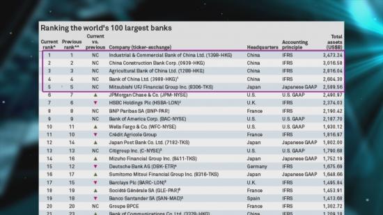 Банки России и США