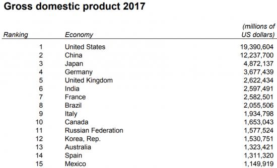 ВВП России: 6-е место или 11-е?