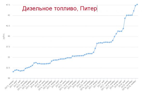 Цены на продукты. Строим графики на fedstat.ru