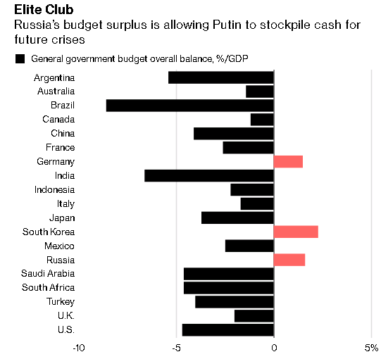 Россия - финансовая крепость