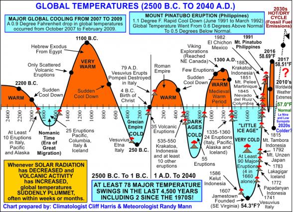 История потеплений и похолоданий