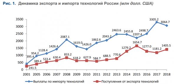 Россия: торговля технологиями