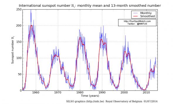 Пятна на Солнце, или Статистика знает всё 09.02.2020