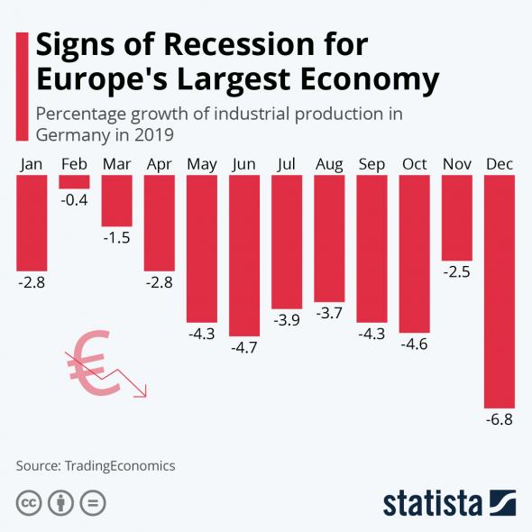 Коронавирус бьёт по экономике. Заводы на карантине. Кризис рядом.