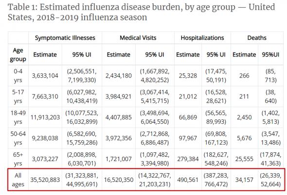 Смертность от коронавируса и гриппа