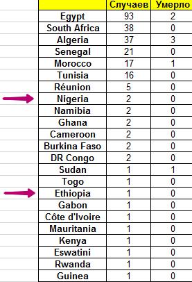 Африке не страшен коронавирус?