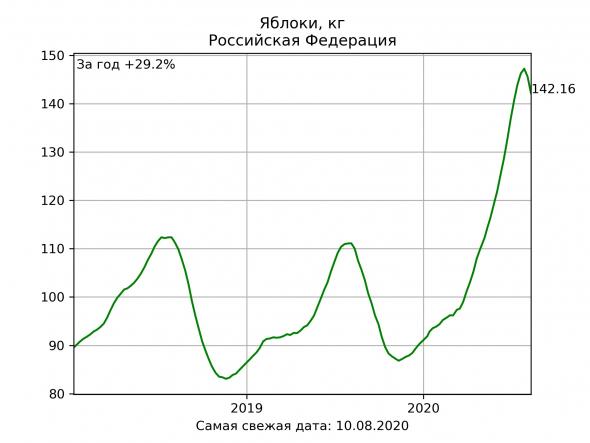 Газ из навоза для Англии | Русское мороженое захватывает США | Россия экспортирует баранину