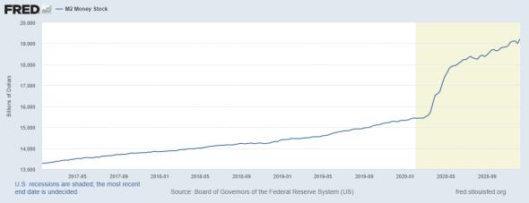 Доллар упадёт в 2021 году. Рубль вырастет из-за дорогой нефти.