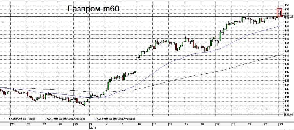 форум акций газпрома сегодня швы шью машинной