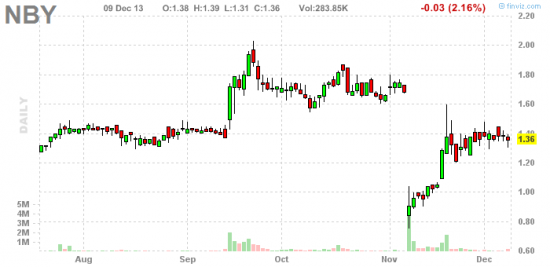 PennyStock News Research на 10.12.13