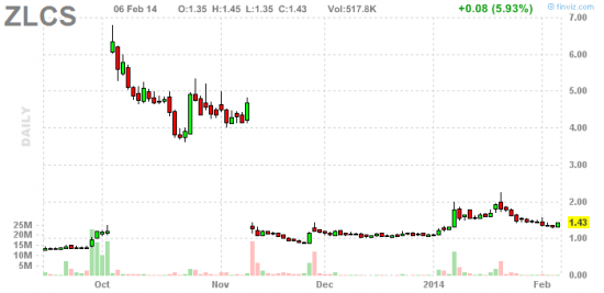 PennyStock News Research на 7.02.14