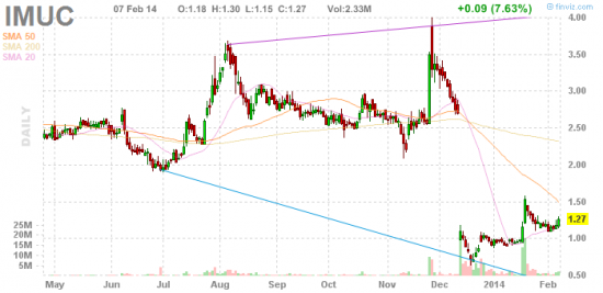 PennyStock News Research на 10.02.14