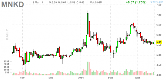 PennyStock News Research на 19.03.14