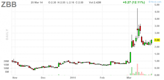 PennyStock News Research на 26.03.14