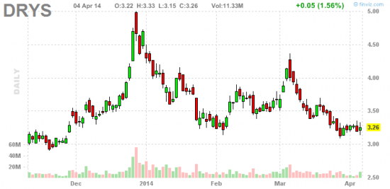 PennyStock News Research на 7.04.14