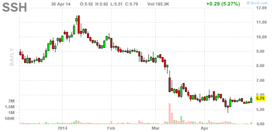 PennyStock News Research на 1.05.14