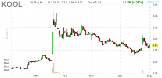 PennyStock News Research на 2.05.14