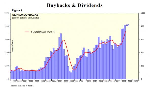 (Полная картина) Stock Market Indicators: S&P 500 Buybacks & Dividends