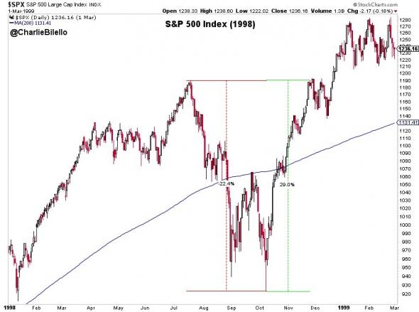 Скорость восстановление S&P 500 в 1998 и 2011 годах.