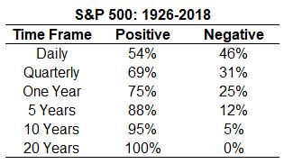 Что было с портфелем из S&P 500 и 5-летних бондов за 90 лет?