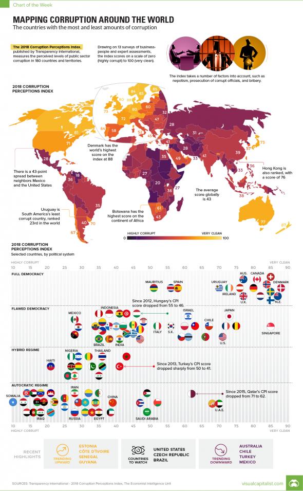 Визуализация коррупции во всем мире
