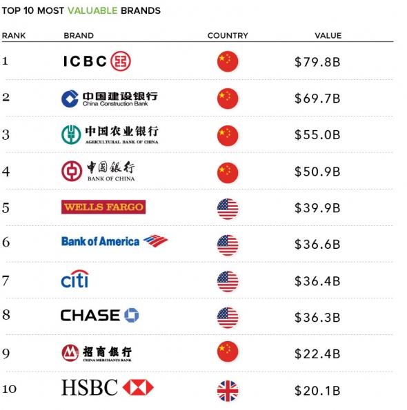 Сбербанк. Визуализация самых ценных банковских брендов в мире.