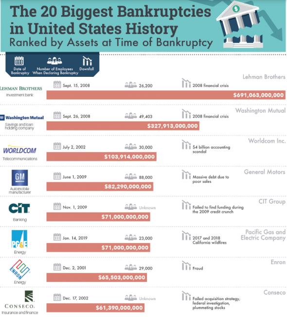 20 крупнейших банкротств в истории США