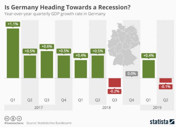 Германия движется к рецессии?