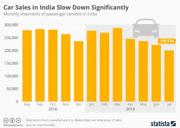 Продажи автомобилей в Индии значительно замедлились