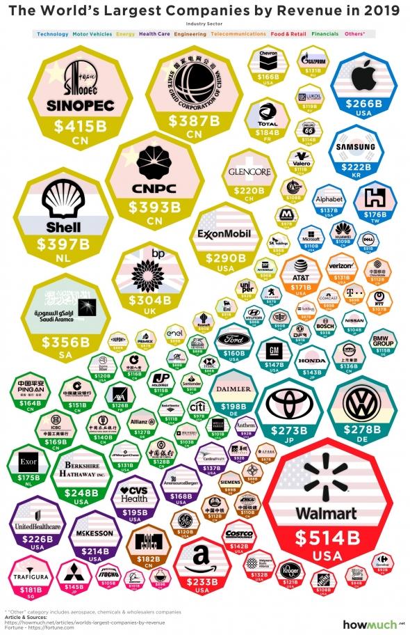 Компании, заработавшие больше всего денег в 2019 году