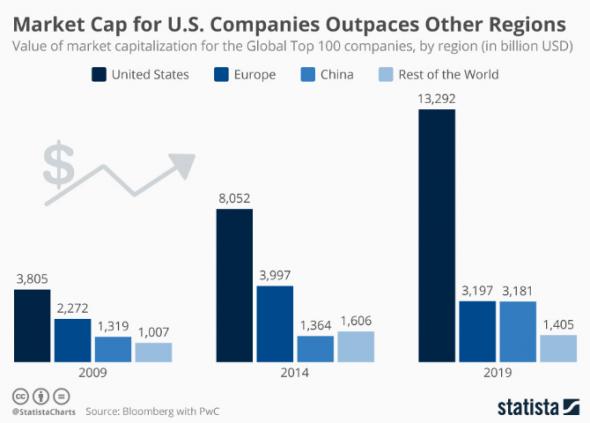 Рыночная капитализация компаний США опережает другие регионы