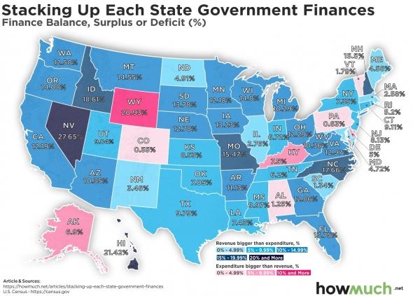 США. Snapshot финансового состояния каждого штата