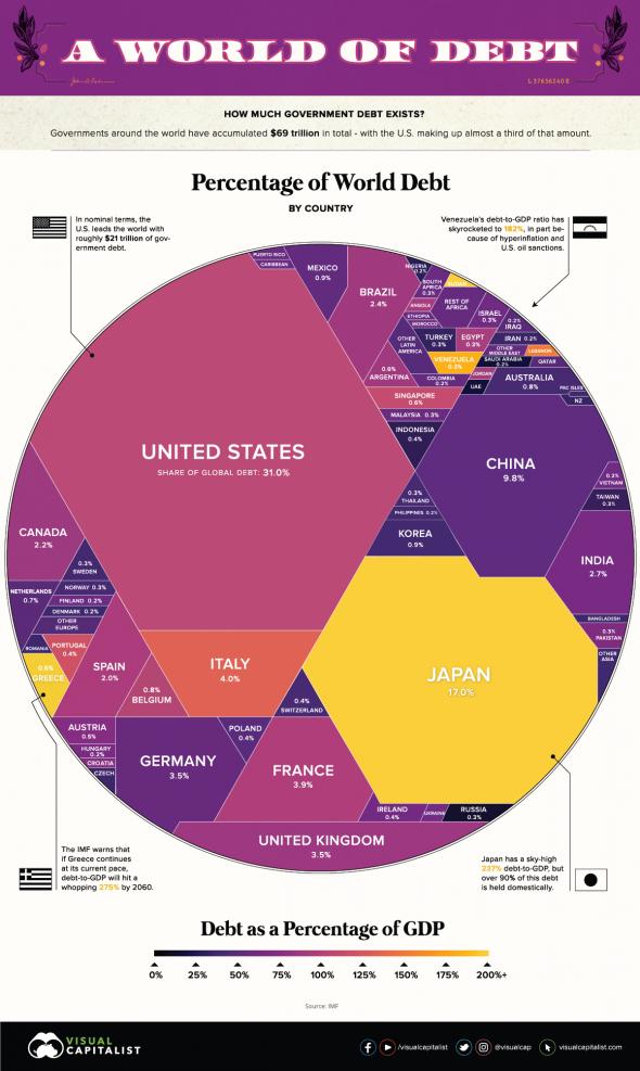 69 триллионов долларов мирового долга в одной инфографике
