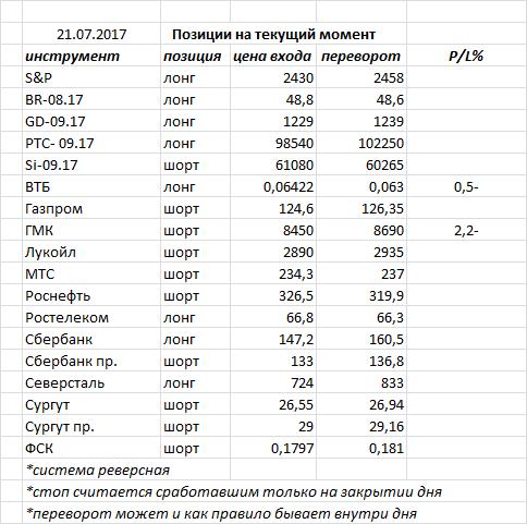 Вчера индекс ММВБ закрыл день «волчком» — в нашем случае это фигура консолидации